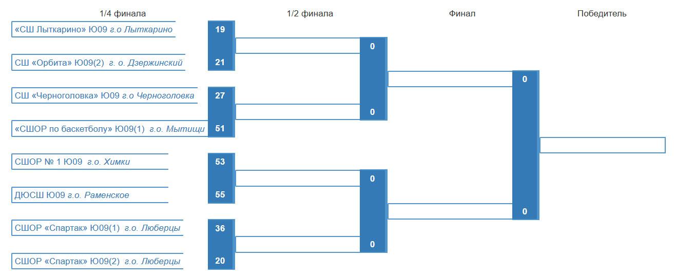 Таблица плей-офф по 2009 г.р. по состоянию на 15.03.2020
