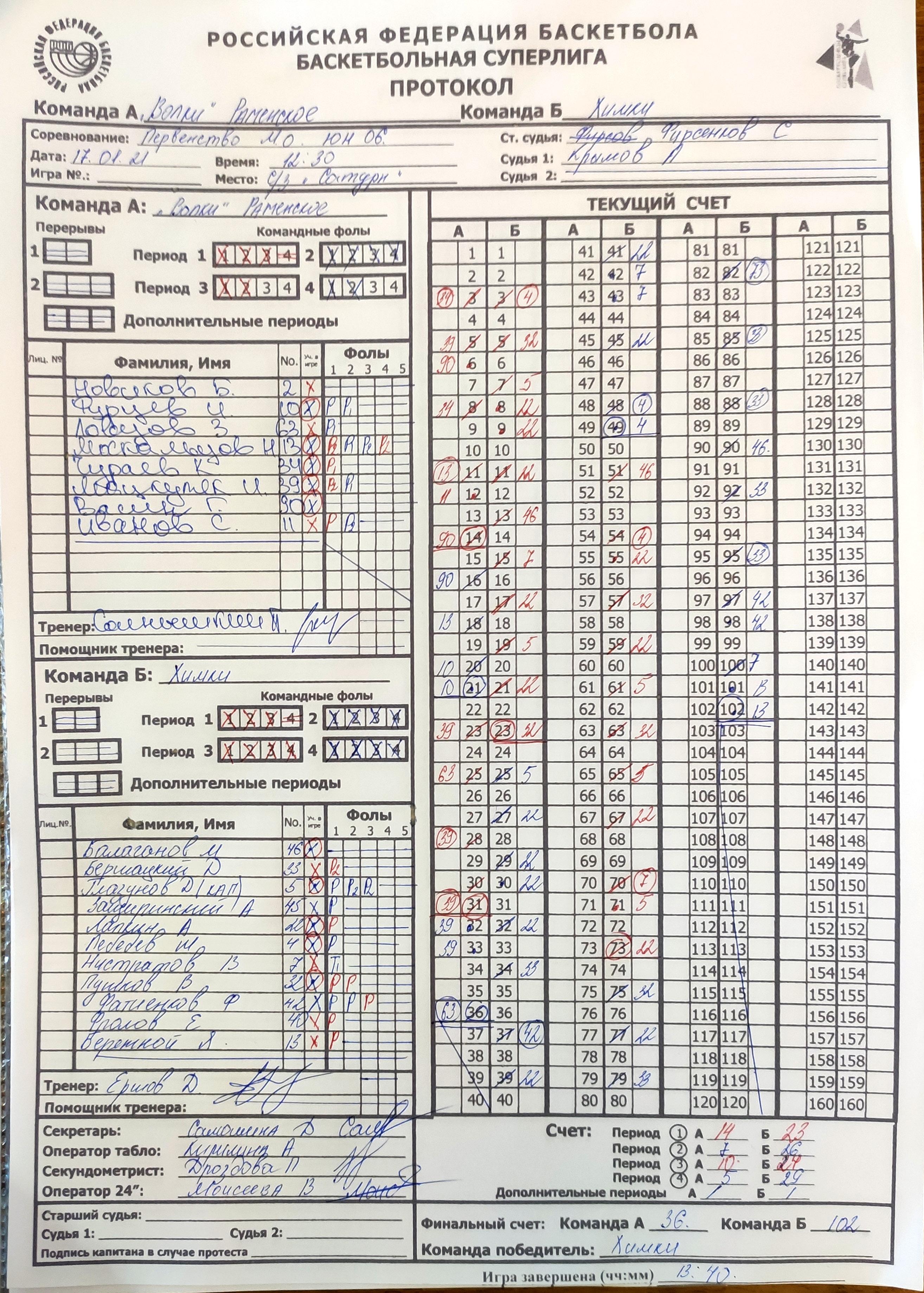 Протокол матча Волки - Химки, СЛ МО'06, г. Раменское, 17.01.2021