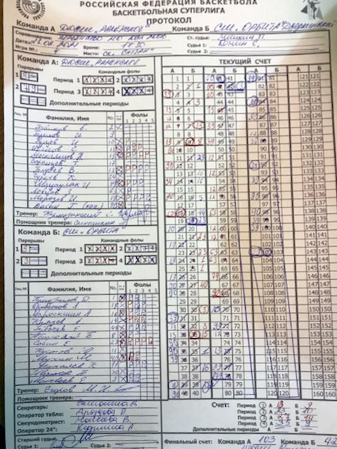 Протокол матча Волки - Орбита, СЛ МО'06, г. Раменское, 23.02.2021