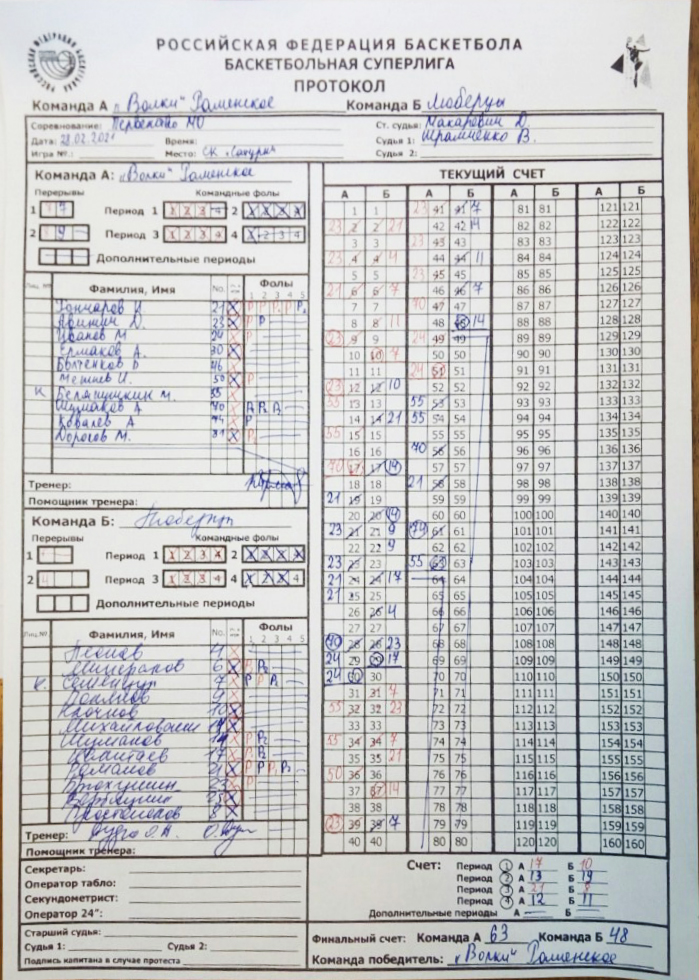 Протокол матча Волки - Люберцы, СЛ МО'07, г. Раменское, 28.02.2021