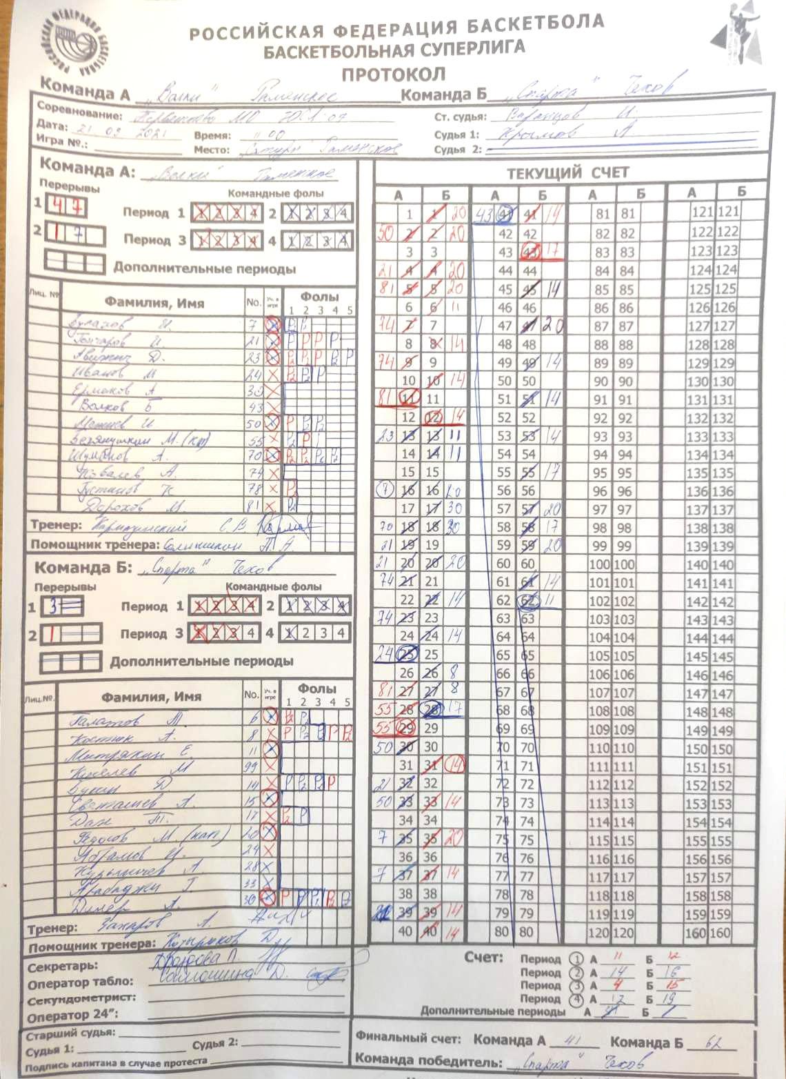 Протокол матча Волки - Чехов, СЛ МО'07, г. Раменское, 21.03.2021