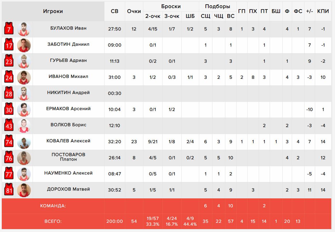 Протокол нашей команды в матче с УОР-4, МЛБЛ U-13, 13.12.2020