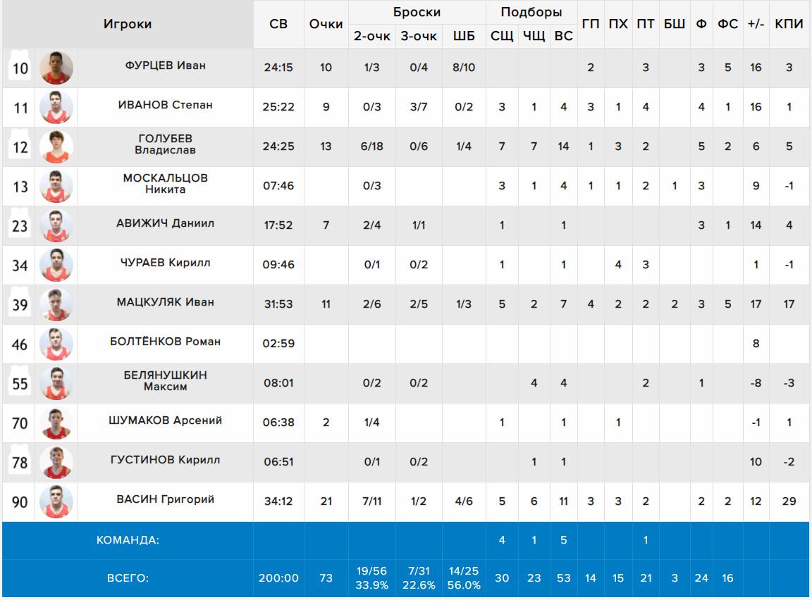 Протокол нашей команды в игре с I-Basket, МЛБЛ ДЕТИ U15, 18.02.2021