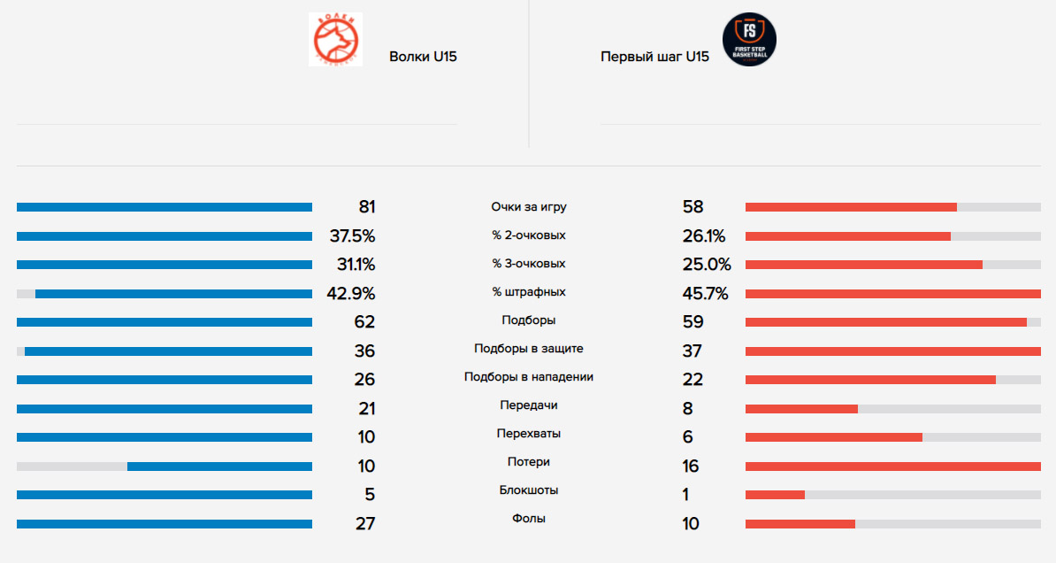 Сравнение команд Волки - Первый шаг, финал МЛБЛ-ДЕТИ U15, 22.05.2021