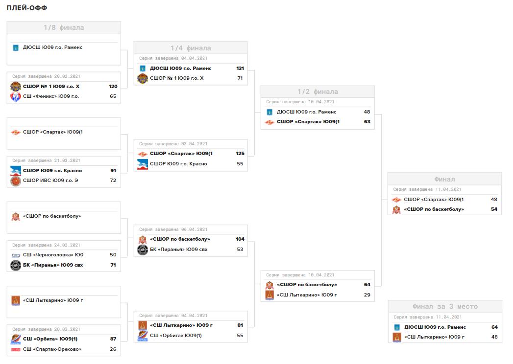 Таблица плей-офф Первенства МО по баскетболу, юноши 2009 г.р., сезон 2021/21