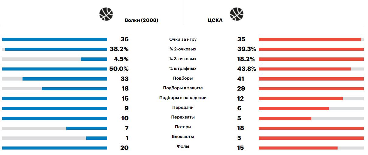 Сравнение команд Волки - ЦСКА, Минибаскет'08, 15.06.2021