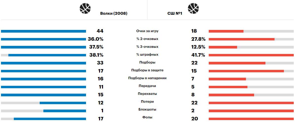 Сравнение Волки - Дзержинский, Минибаскет'08, 17.06.2021