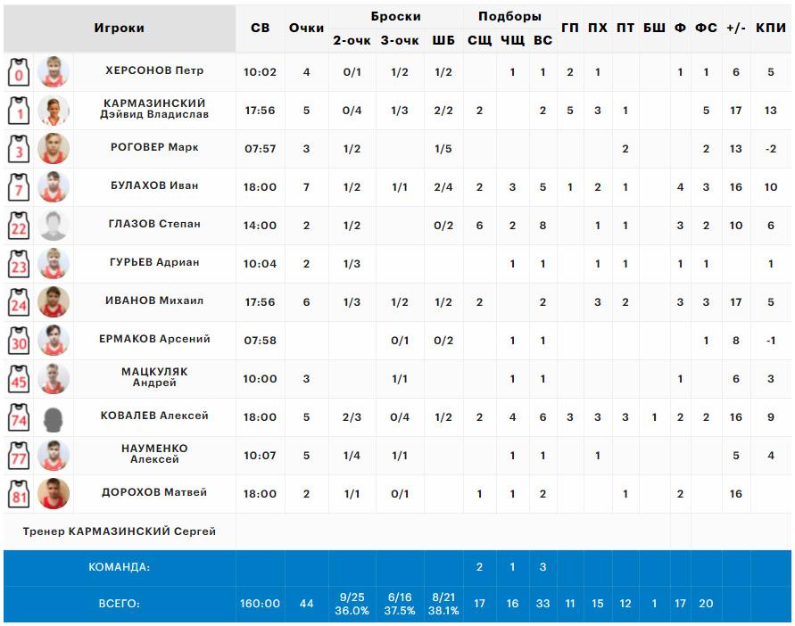Статистика нашей команды в матче с Дзержинским, Минибаскет'08, 17.06.2021
