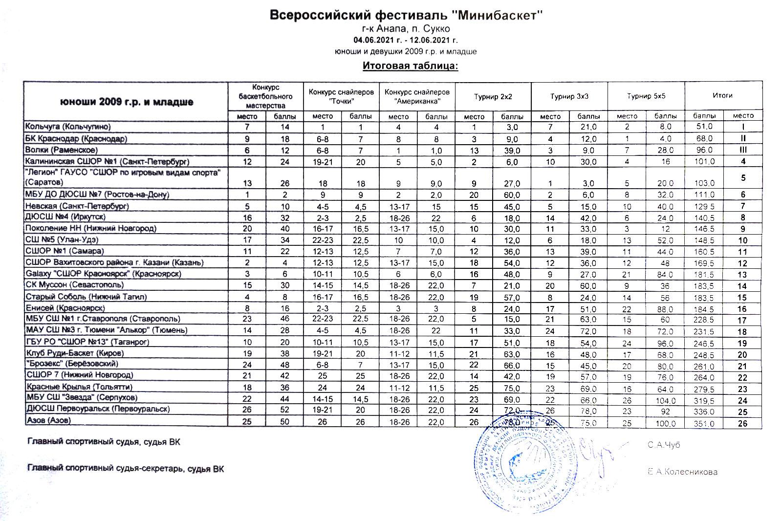 Итоговая таблица фестиваля Минибаскет РФБ'09, 12.06.2021