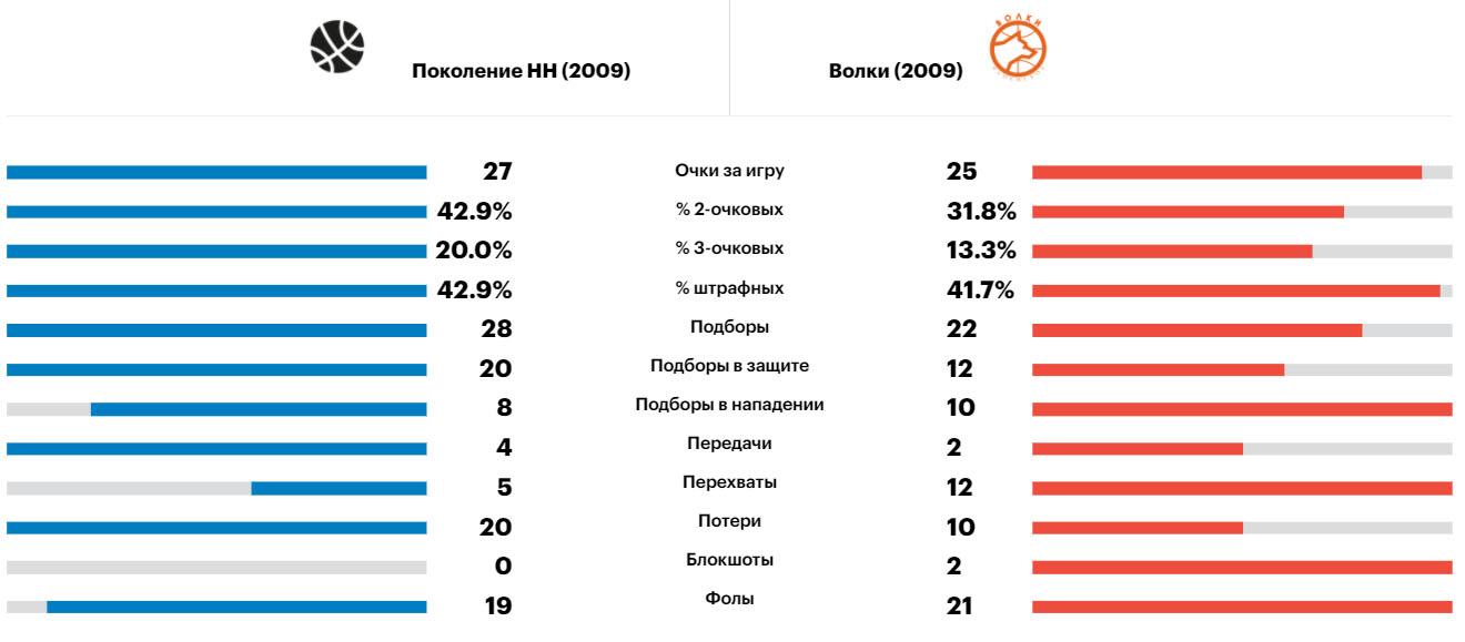 Сравнение команд Нижний и Волки, Минибаскет, 10.06.2021