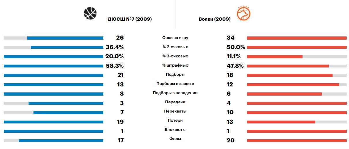 Сравнение Ростов - Волки, Минибаскет'09, 12.06.2021