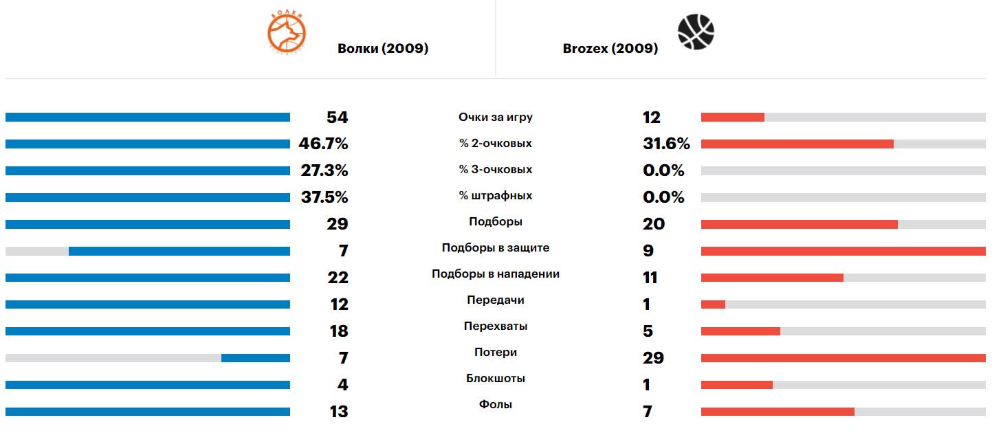 Сравнение команд Волки-Brozex, Минибакет'09, 07.06.2021