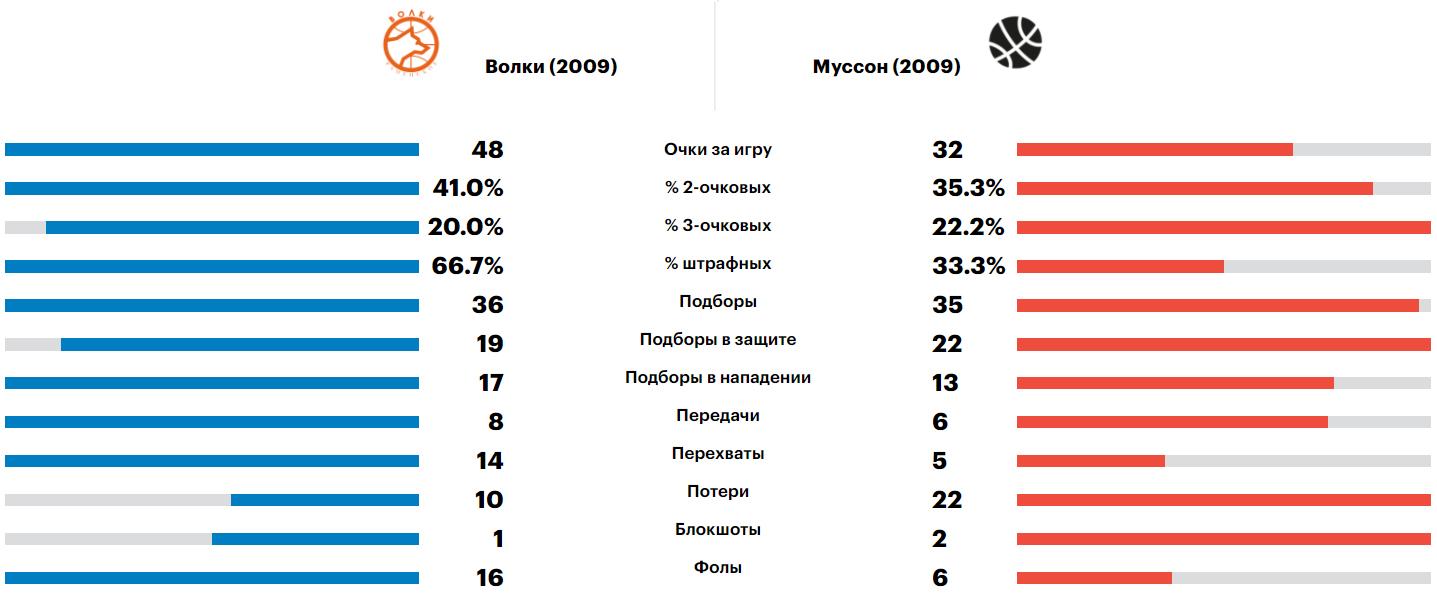 Сравнение команд в матче с Муссоном, Минибаскет'09, 07.06.2021
