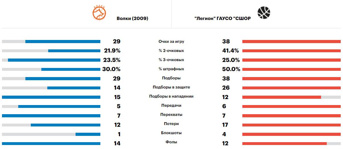 Сравнение Волки - Легион, Саратов, Минибаскет'09, 11.06.2021