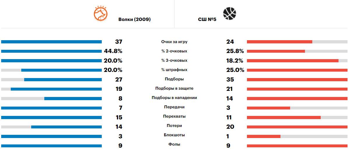 Сравнение команд Волки - Улан-Удэ, Минибаскет'09, 08.06.2021