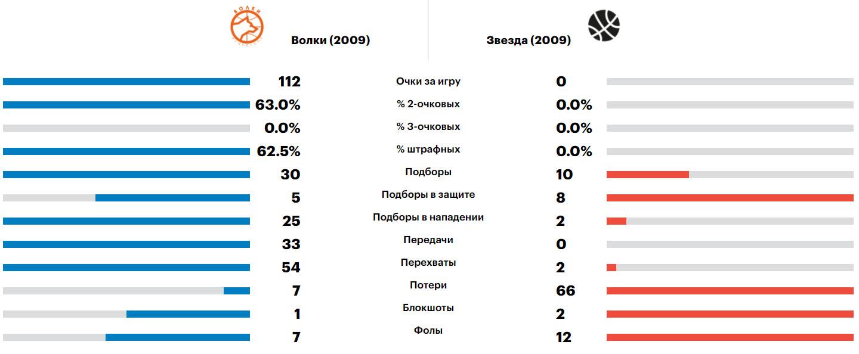 Сравнение команд Волки - Звезда, Минибаскет'09, 05.06.2021