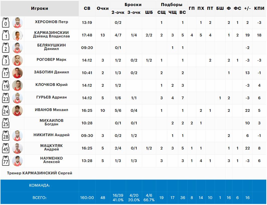 Статистика нашей команды в матче с Муссон, Минибаскет'09, 07.06.2021