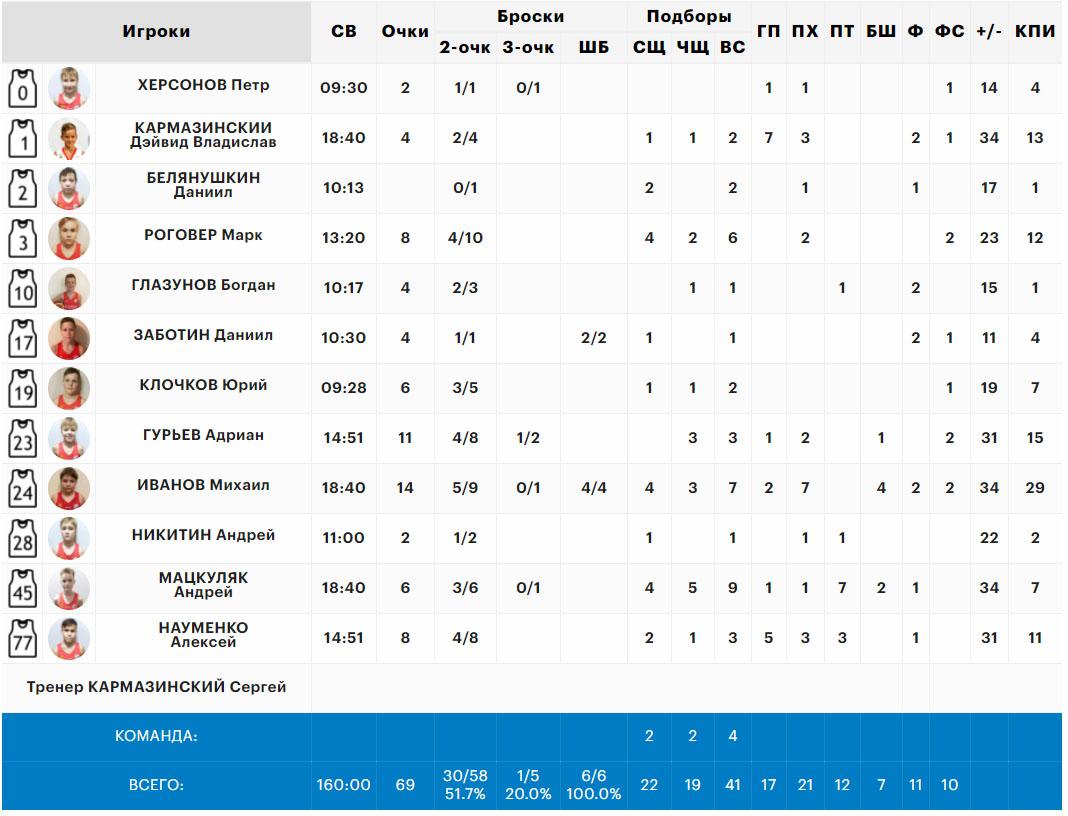 Статистика нашей команды в матче со Ставрополем, Минибаскет'09, 06.06.2021