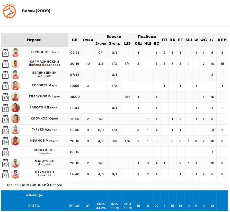 Статистика нашей команды в матче с Улан-Удэ, Минибаскет'09, 08.06.2021