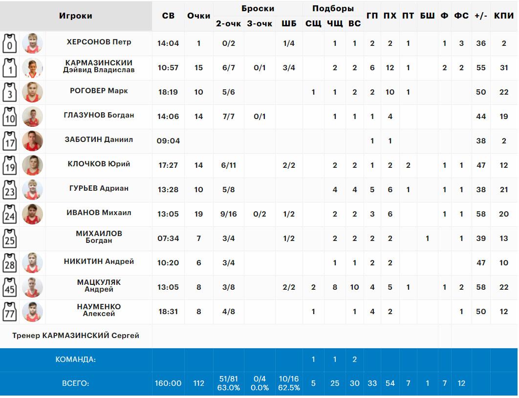 Статистика нашей команды Волки в матче со Звездой, Минибаскет'09, 05.06.2021