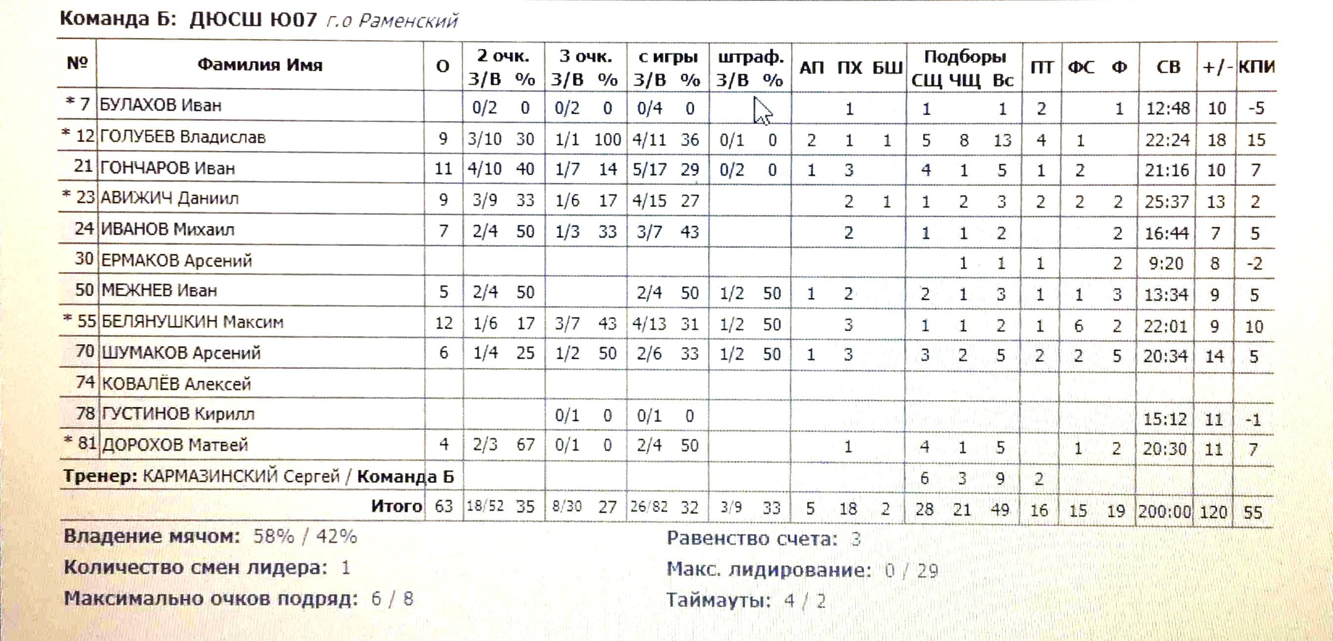 Статистика нашей команды в игре с Орбитой 16.09.2020