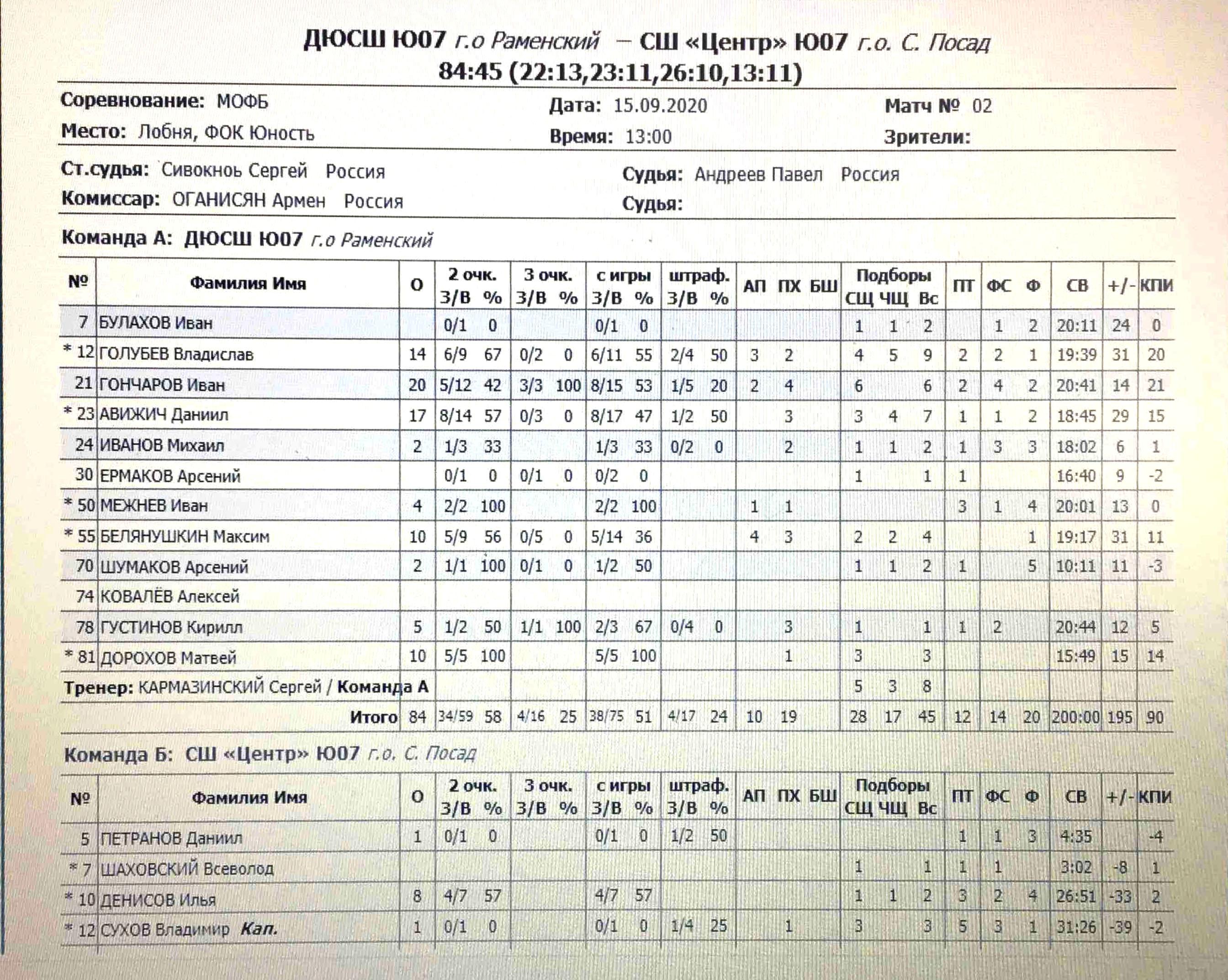 Статистика нашей команды в игре с С. Посадом от 15.09.2020