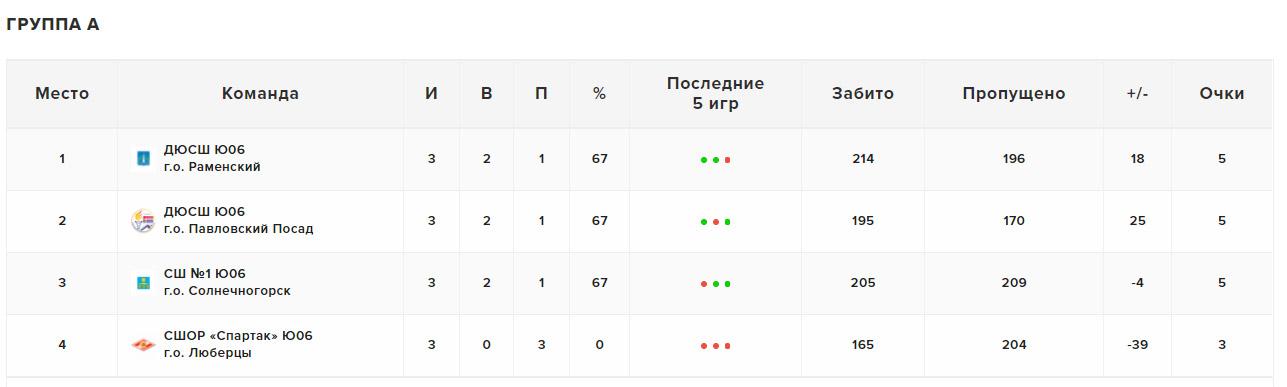 Итоговая таблица в группе А, 21.05.2021