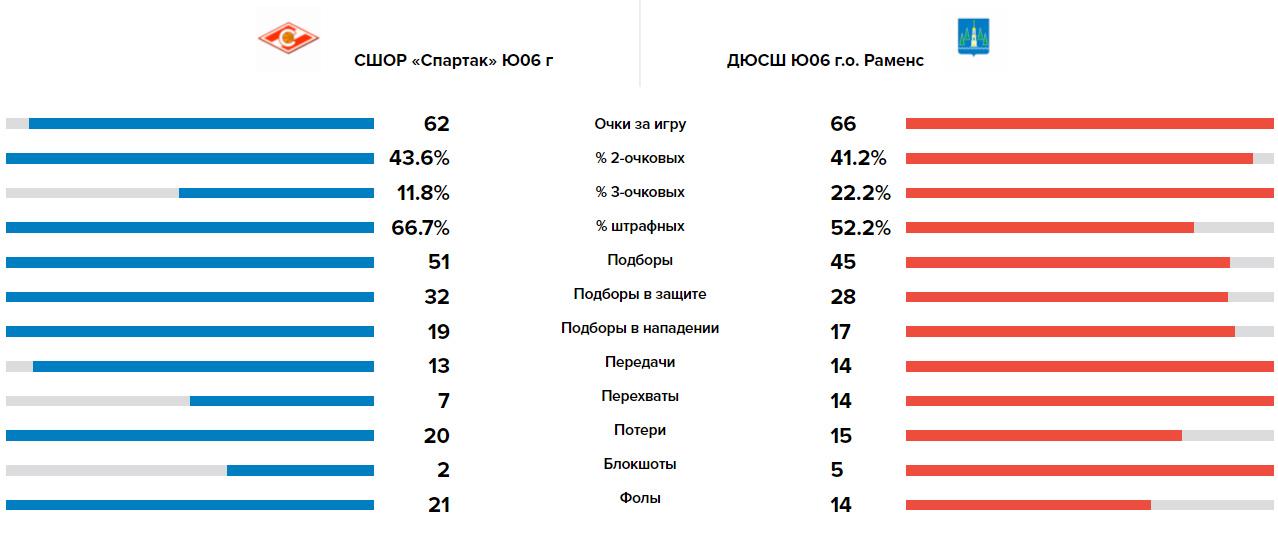 Сравнение команд Спартак - Волки, 19.05.2021