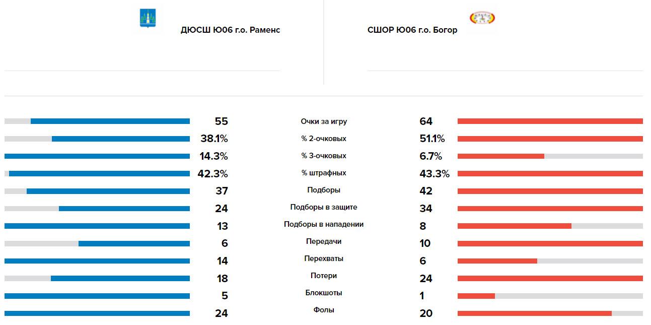 Сравнение команд Волки - Богородское, 22.05.2021