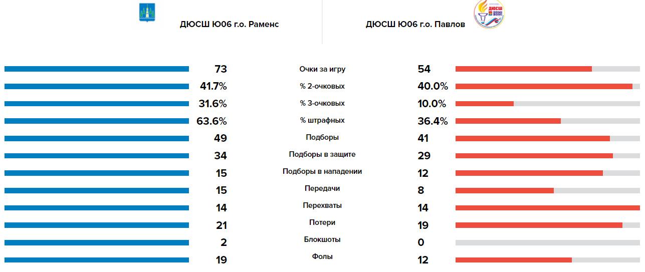 Сравнение команд в матче Волки - П. Посад, Квал. МО'06, 20.05.2021