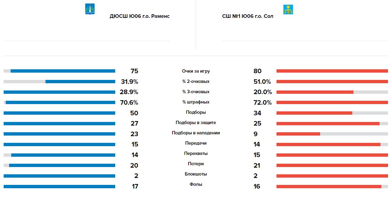 Сравнение команд в матче Волки - Солнечногорск, 21.05.2021
