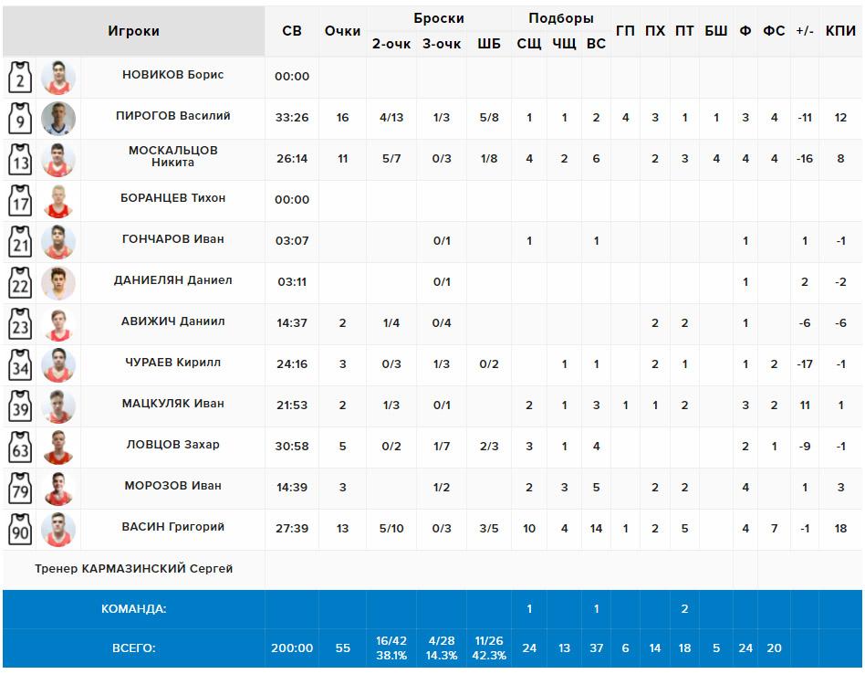 Статистика нашей команды в матче с Ногинском, 22.05.2021