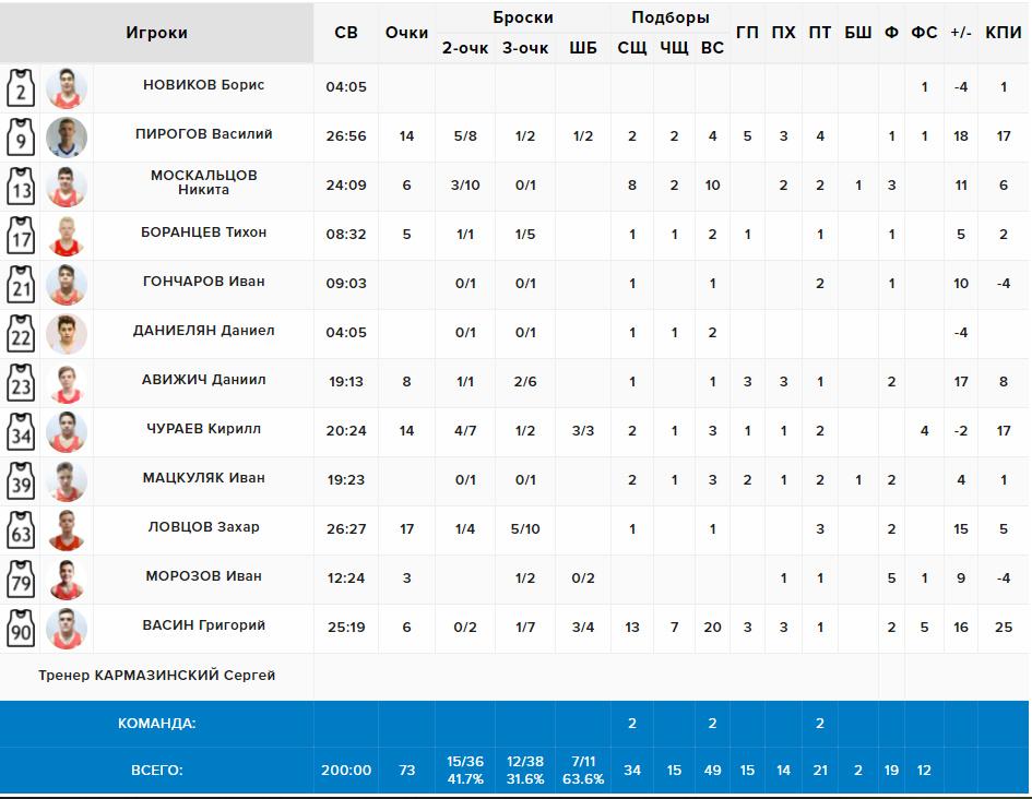 Статистика нашей команды в матче с П. Посадом, Квал. МО'06, 20.05.2021