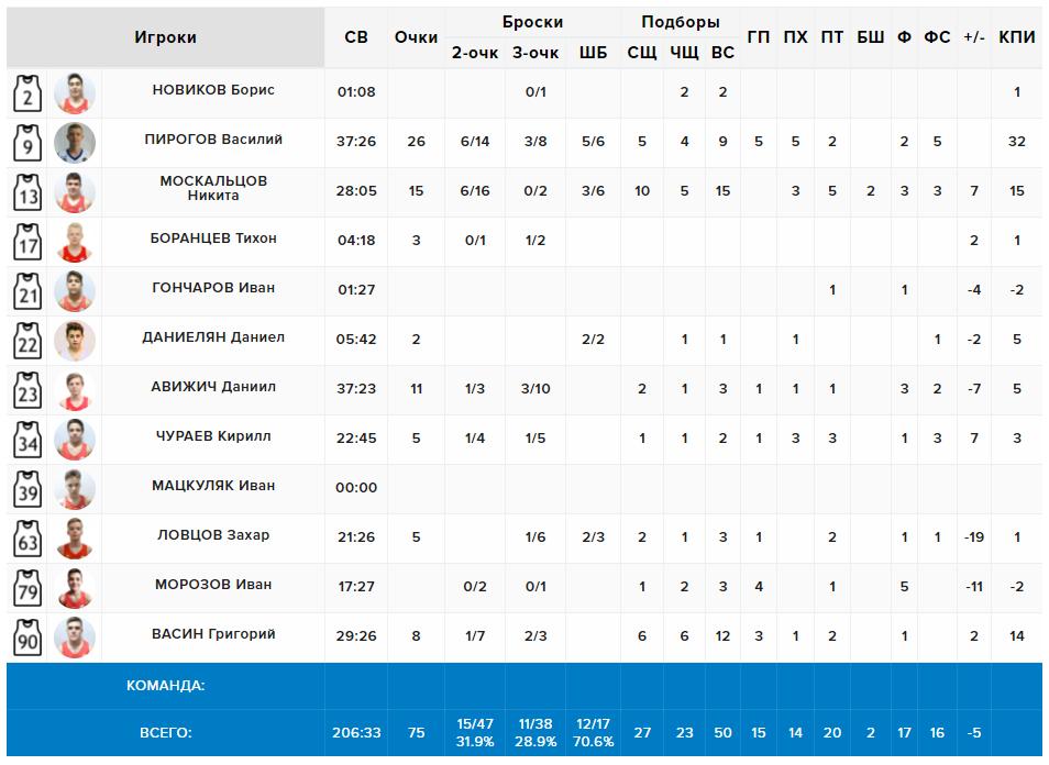 Статистика нашей команды в матче с Солнечногорском, Квал. МО'06, 21.05.2021