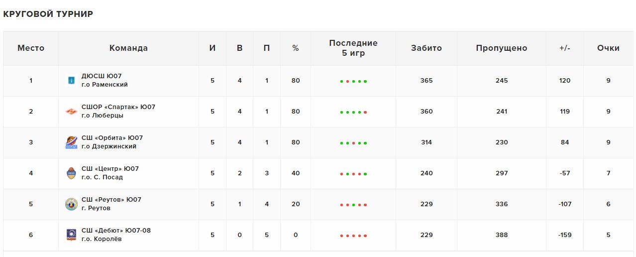 Результирующая таблица квалификация МО'07, 30.05.2021